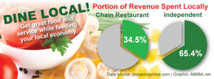 34% of revenue from chain restaurants is then spent locally vs. 65.4% of revenue from independent, local businesses.